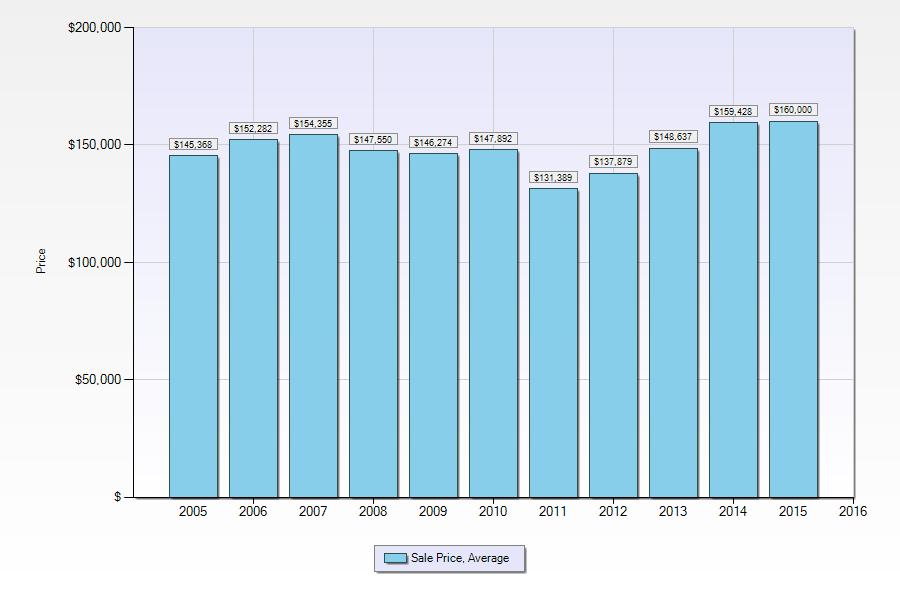 roeland park historic sales data chart