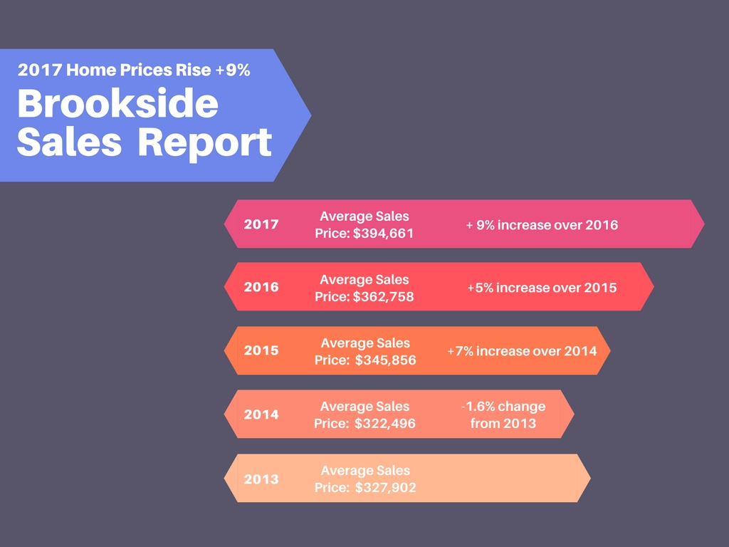 Brookside Home Sales Chart 2017